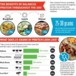 Why Our Body Needs Protein – Know Protein Benefits For You